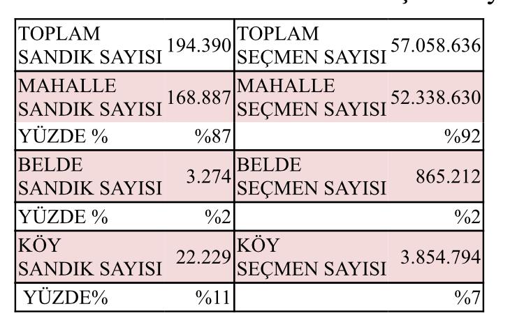 YSK 31 Mart'ta Sandığa Gidecek Seçmen Sayılarını Açıkladı!
